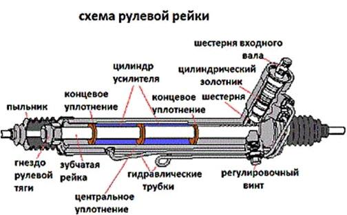 Ремонт рейки фольксваген поло седан